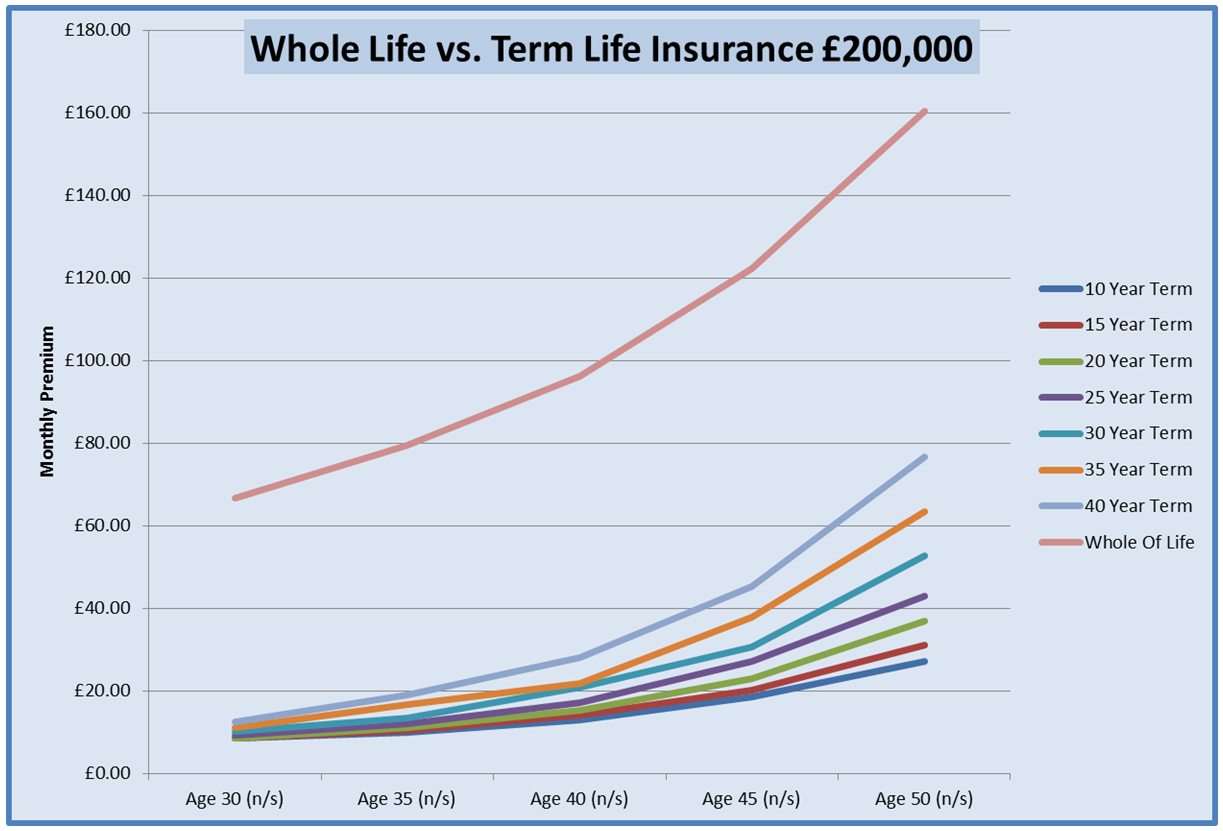 Chart For Life Insurance For Mums